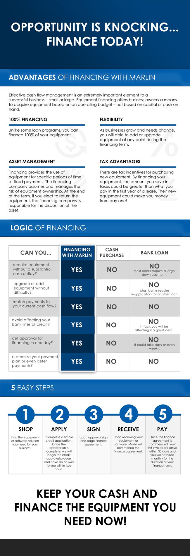 Laser Financing